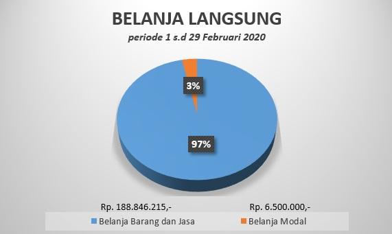 BL Februari