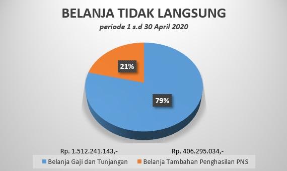 BTL April