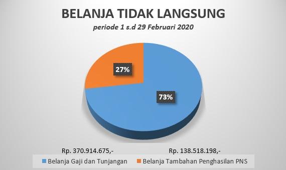BTL Februari